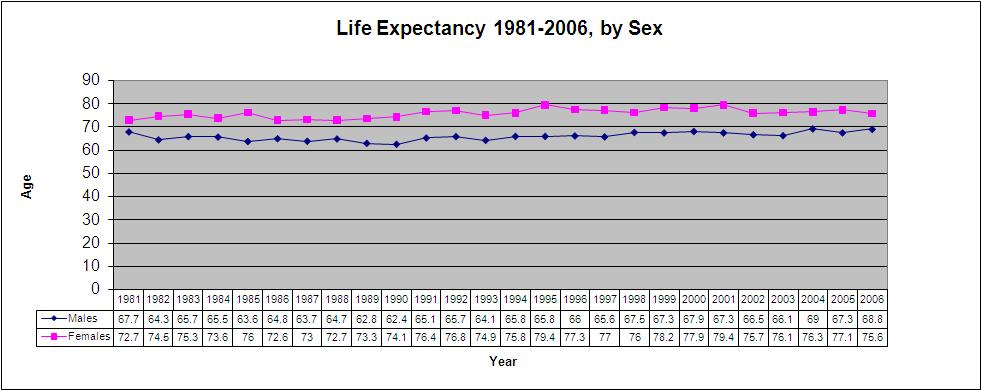 Life Expectancy By Sex 120